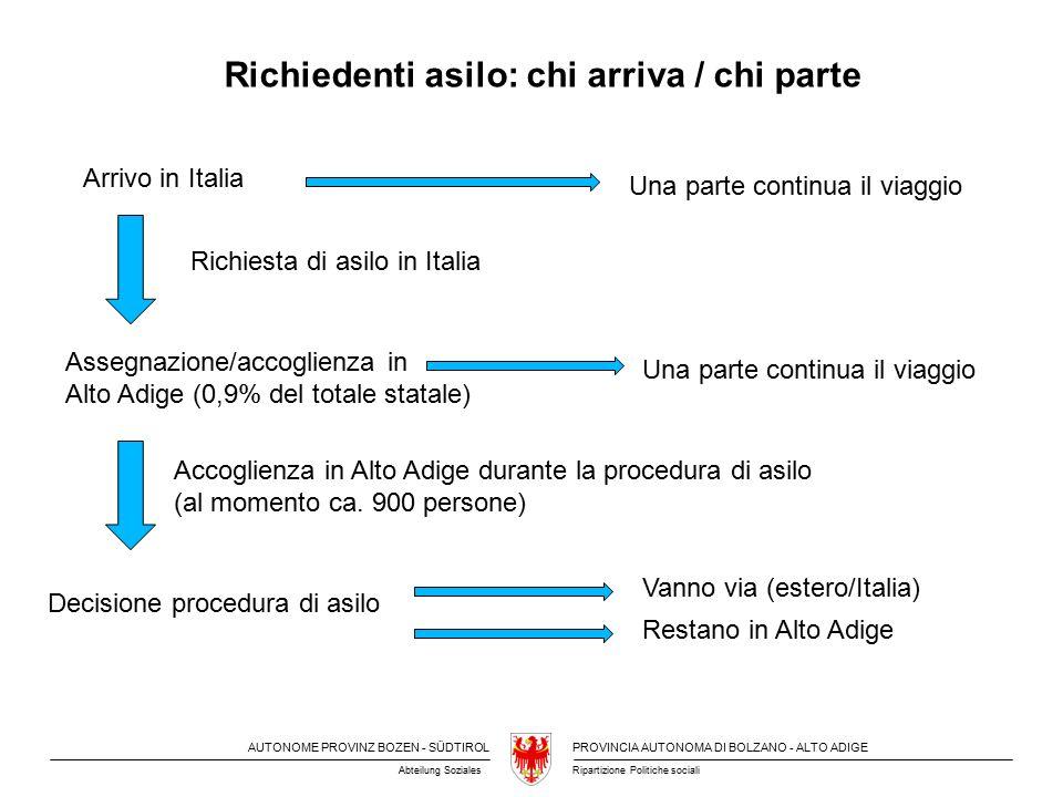 AUTONOME PROVINZ BOZEN - SÜDTIROLPROVINCIA AUTONOMA DI BOLZANO - ALTO ADIGE Ripartizione Politiche socialiAbteilung Soziales Arrivo in Italia Assegnazione/accoglienza in Alto Adige (0,9% del totale statale) Decisione procedura di asilo Una parte continua il viaggio Accoglienza in Alto Adige durante la procedura di asilo (al momento ca.