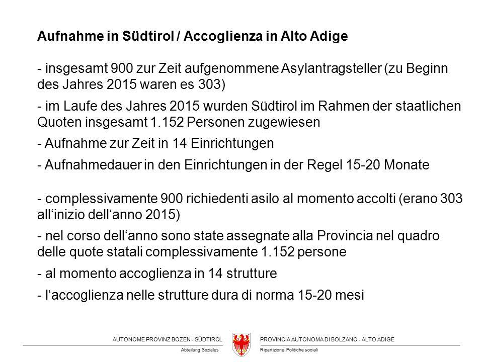 AUTONOME PROVINZ BOZEN - SÜDTIROLPROVINCIA AUTONOMA DI BOLZANO - ALTO ADIGE Ripartizione Politiche socialiAbteilung Soziales Aufnahme in Südtirol / Accoglienza in Alto Adige - insgesamt 900 zur Zeit aufgenommene Asylantragsteller (zu Beginn des Jahres 2015 waren es 303) - im Laufe des Jahres 2015 wurden Südtirol im Rahmen der staatlichen Quoten insgesamt 1.152 Personen zugewiesen - Aufnahme zur Zeit in 14 Einrichtungen - Aufnahmedauer in den Einrichtungen in der Regel 15-20 Monate - complessivamente 900 richiedenti asilo al momento accolti (erano 303 all'inizio dell'anno 2015) - nel corso dell'anno sono state assegnate alla Provincia nel quadro delle quote statali complessivamente 1.152 persone - al momento accoglienza in 14 strutture - l'accoglienza nelle strutture dura di norma 15-20 mesi
