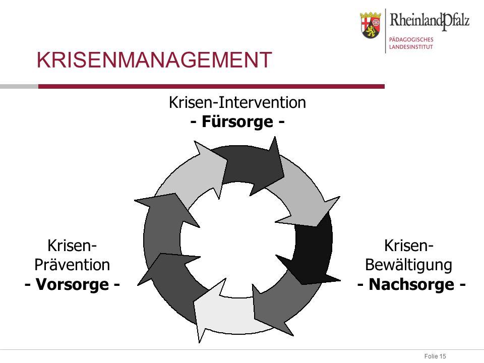 Folie 15 Krisen-Intervention - Fürsorge - Krisen- Bewältigung - Nachsorge - Krisen- Prävention - Vorsorge - KRISENMANAGEMENT