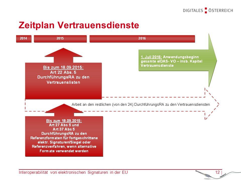 Zeitplan Vertrauensdienste Interoperabilität von elektronischen Signaturen in der EU12 |