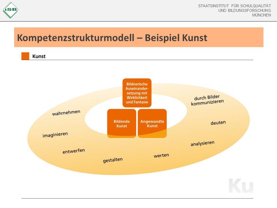 STAATSINSTITUT FÜR SCHULQUALITÄT UND BILDUNGSFORSCHUNG MÜNCHEN Kompetenzstrukturmodell – Beispiel Kunst