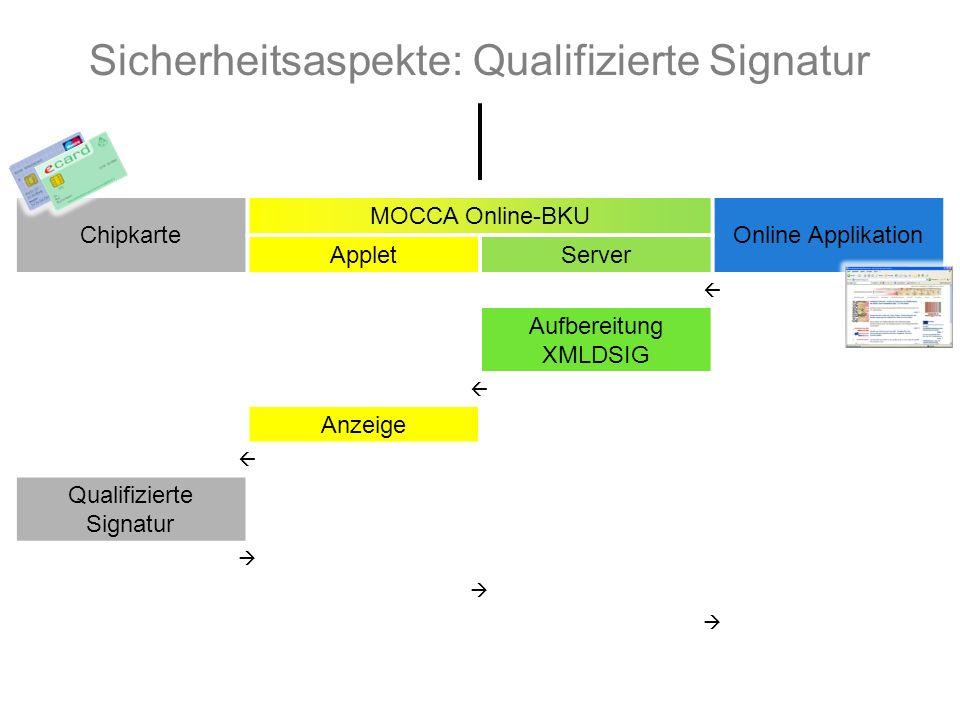 Chipkarte MOCCA Online-BKU Online Applikation AppletServer  Aufbereitung XMLDSIG  Anzeige  Qualifizierte Signatur    Sicherheitsaspekte: Qualifizierte Signatur