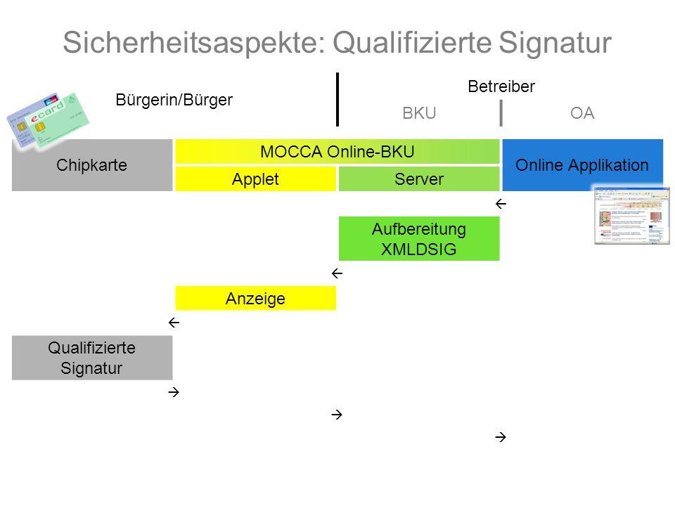Bürgerin/Bürger Betreiber BKUOA Chipkarte MOCCA Online-BKU Online Applikation AppletServer  Aufbereitung XMLDSIG  Anzeige  Qualifizierte Signatur    Sicherheitsaspekte: Qualifizierte Signatur