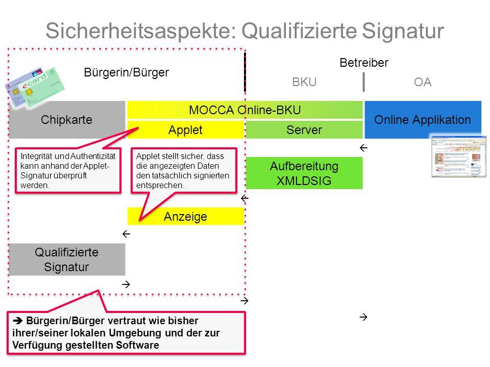 Bürgerin/Bürger Betreiber BKUOA Chipkarte MOCCA Online-BKU Online Applikation AppletServer  Aufbereitung XMLDSIG  Anzeige  Qualifizierte Signatur    Sicherheitsaspekte: Qualifizierte Signatur Applet stellt sicher, dass die angezeigten Daten den tatsächlich signierten entsprechen.