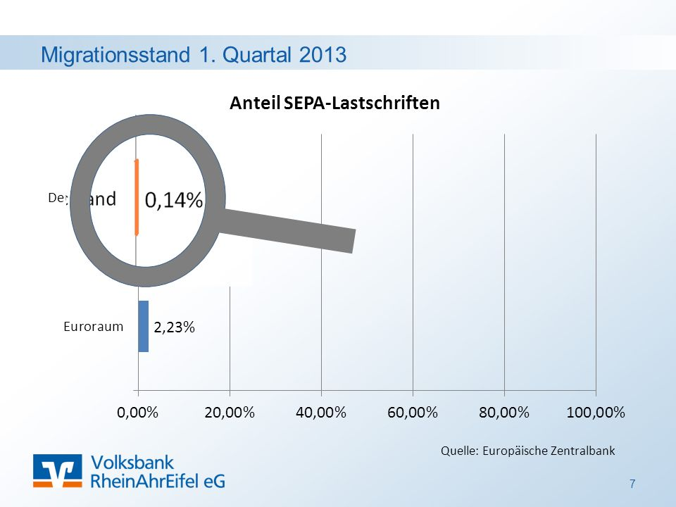 Migrationsstand 1. Quartal 2013 7 Quelle: Europäische Zentralbank