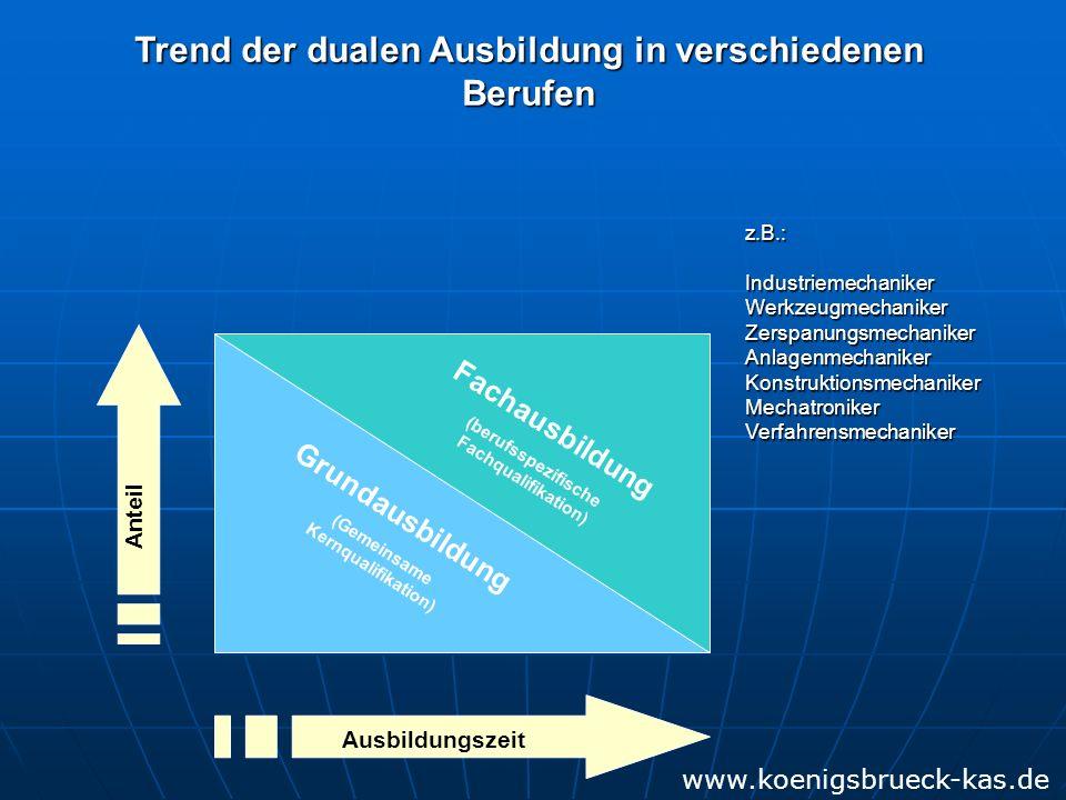 Grundausbildung (Gemeinsame Kernqualifikation) Ausbildungszeit Anteil Trend der dualen Ausbildung in verschiedenen Berufen z.B.:IndustriemechanikerWerkzeugmechanikerZerspanungsmechanikerAnlagenmechanikerKonstruktionsmechanikerMechatronikerVerfahrensmechaniker Fachausbildung (berufsspezifische Fachqualifikation) www.koenigsbrueck-kas.de