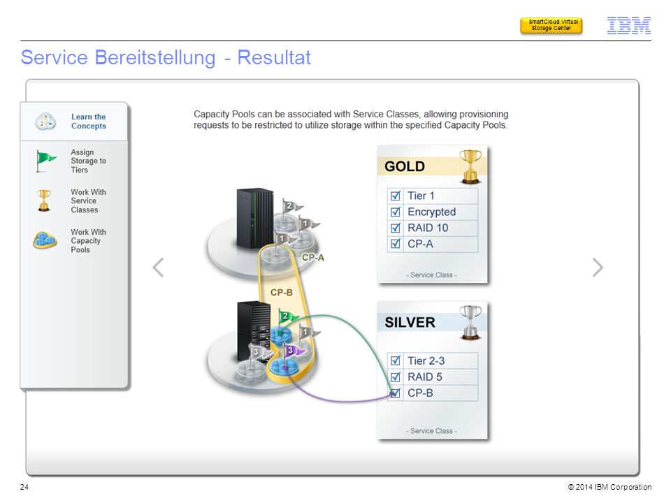 © 2014 IBM Corporation Service Bereitstellung - Resultat 24 SmartCloud Virtual Storage Center