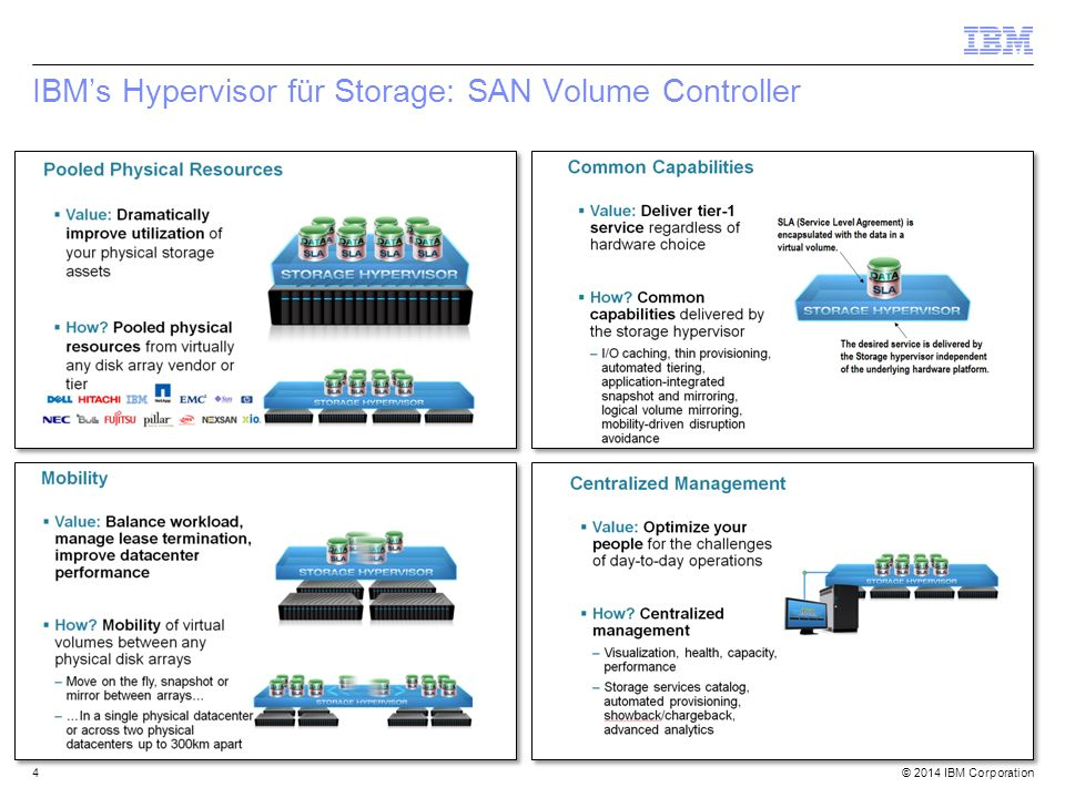 © 2014 IBM Corporation IBM SmartCloud Virtual Storage Center (VSC) = IBM Hypervisor für Storage 5 Snapshot Data Protection [FlashCopy Manager] External Storage Virtualization [SVC/Storwize] Infrastructure Resource Management [TPC] Storage Optimization, Provisioning & Transformation [Analytics Engine] Incredible Ease of Use Expanded Flexibility Automated Data Protection Enables storage for cloud computing Easy to buy and deploy Pay-as-you-go pricing