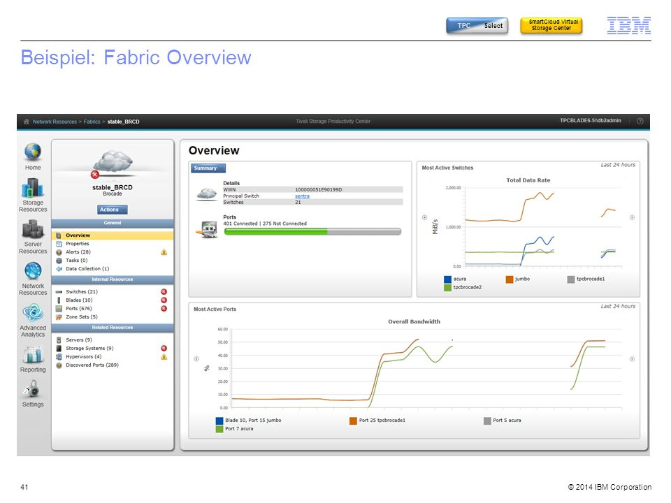 © 2014 IBM Corporation Beispiel: Fabric Overview 41 TPC Select SmartCloud Virtual Storage Center