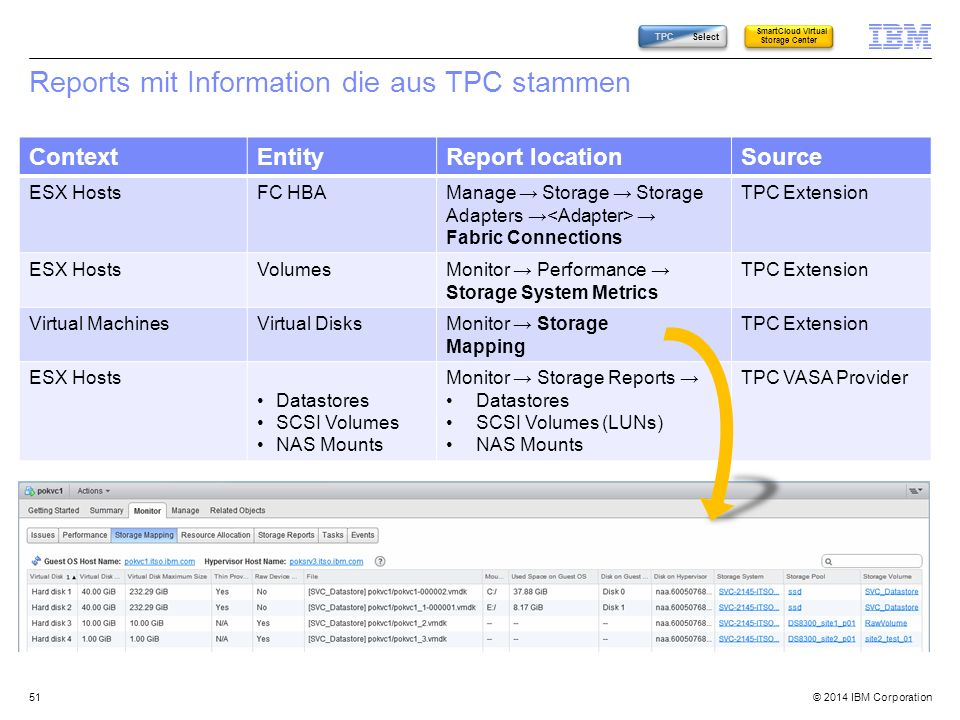 © 2014 IBM Corporation Reports mit Information die aus TPC stammen 51 ContextEntityReport locationSource ESX HostsFC HBAManage → Storage → Storage Ada