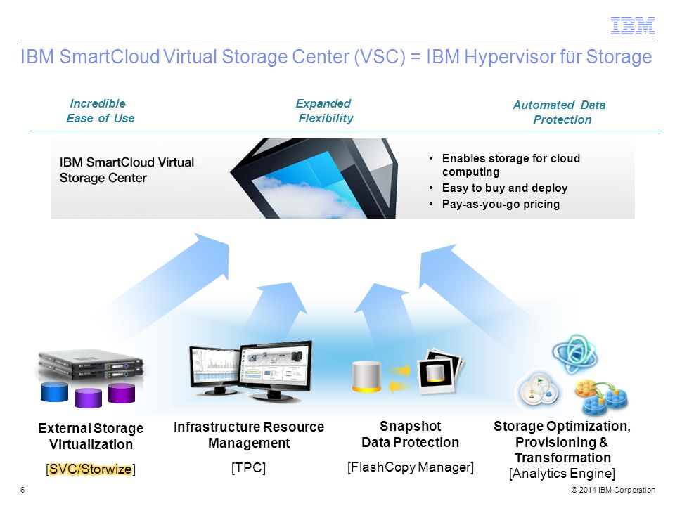 © 2014 IBM Corporation SVC/Storwize Architektur 7 Add SVC I/O Groups to scale throughput Add subsystems to scale capacity Volume/ Virtual Disk SVC Node SVC I/O Group Server SVC Cluster Backend Storage Managed Disk Group = one or more managed disks Virtual Disk Subsystem Backend LUNs = Managed Disks Extents