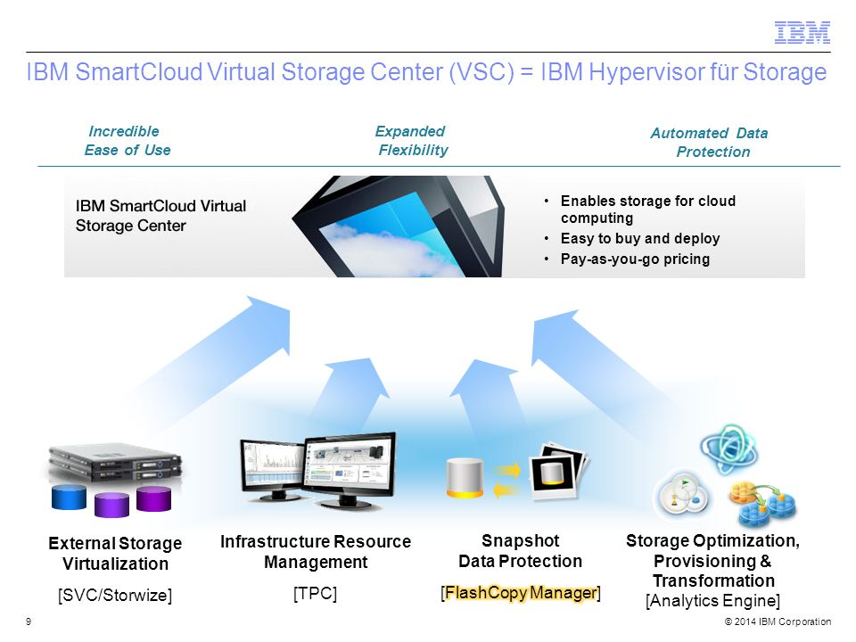 © 2014 IBM Corporation Scenario: Server Performance 30 TPC Select SmartCloud Virtual Storage Center