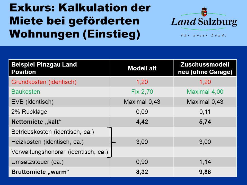 """Exkurs: Kalkulation der Miete bei geförderten Wohnungen (Einstieg) Beispiel Pinzgau Land Position Modell alt Zuschussmodell neu (ohne Garage) Grundkosten (identisch)1,20 BaukostenFix 2,70Maximal 4,00 EVB (identisch)Maximal 0,43 2% Rücklage0,090,11 Nettomiete """"kalt 4,425,74 Betriebskosten (identisch, ca.) Heizkosten (identisch, ca.)3,00 Verwaltungshonorar (identisch, ca.) Umsatzsteuer (ca.)0,901,14 Bruttomiete """"warm 8,329,88"""