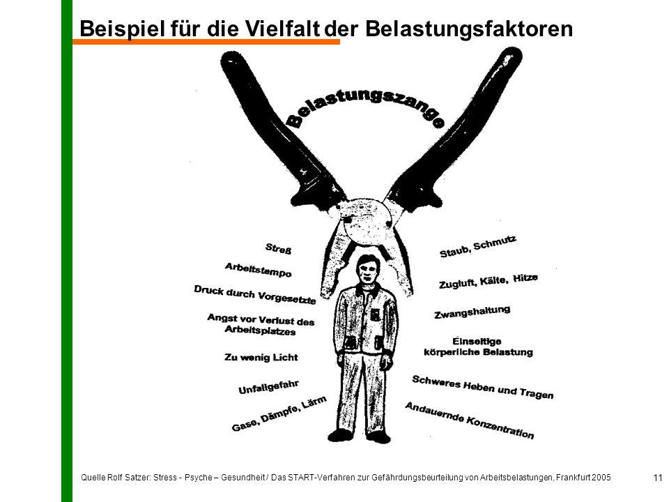 Quelle Rolf Satzer: Stress - Psyche – Gesundheit / Das START-Verfahren zur Gefährdungsbeurteilung von Arbeitsbelastungen, Frankfurt 2005 11 Beispiel für die Vielfalt der Belastungsfaktoren
