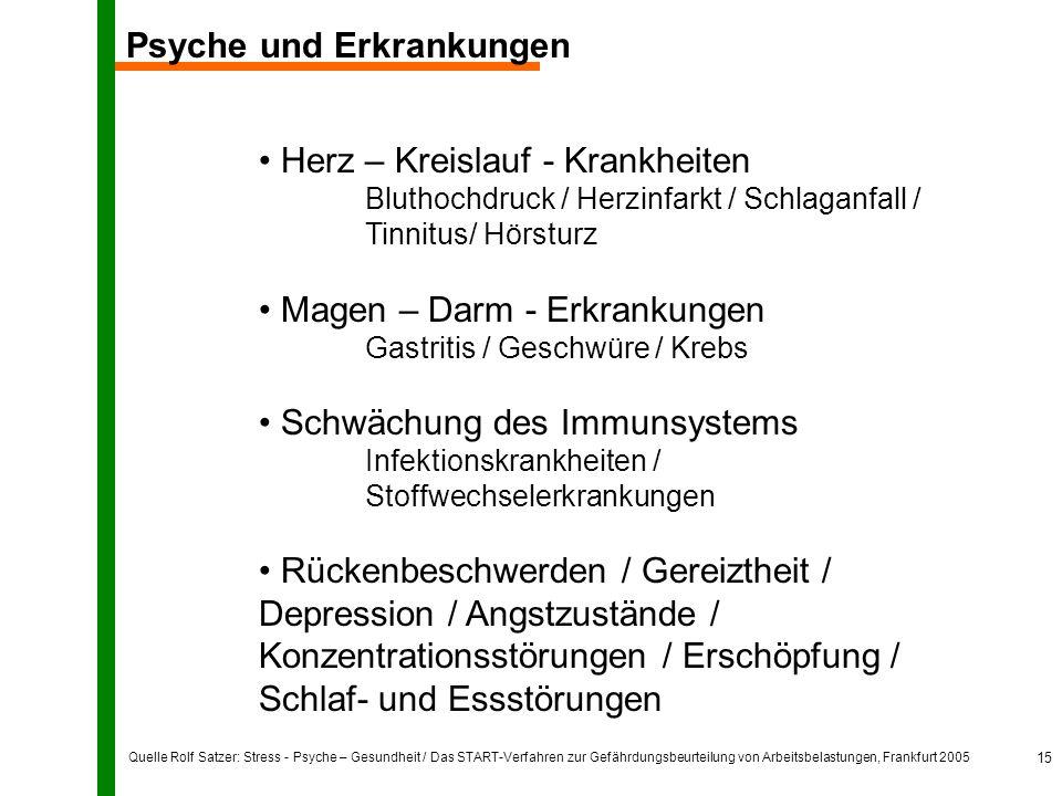 Quelle Rolf Satzer: Stress - Psyche – Gesundheit / Das START-Verfahren zur Gefährdungsbeurteilung von Arbeitsbelastungen, Frankfurt 2005 15 Psyche und