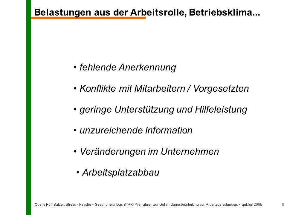Quelle Rolf Satzer: Stress - Psyche – Gesundheit / Das START-Verfahren zur Gefährdungsbeurteilung von Arbeitsbelastungen, Frankfurt 2005 9 Belastungen aus der Arbeitsrolle, Betriebsklima...