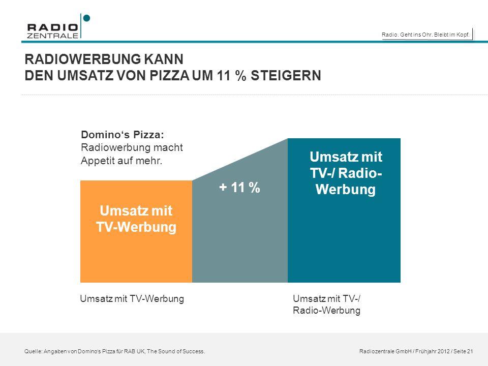 Radio. Geht ins Ohr. Bleibt im Kopf. Domino's Pizza: Radiowerbung macht Appetit auf mehr.