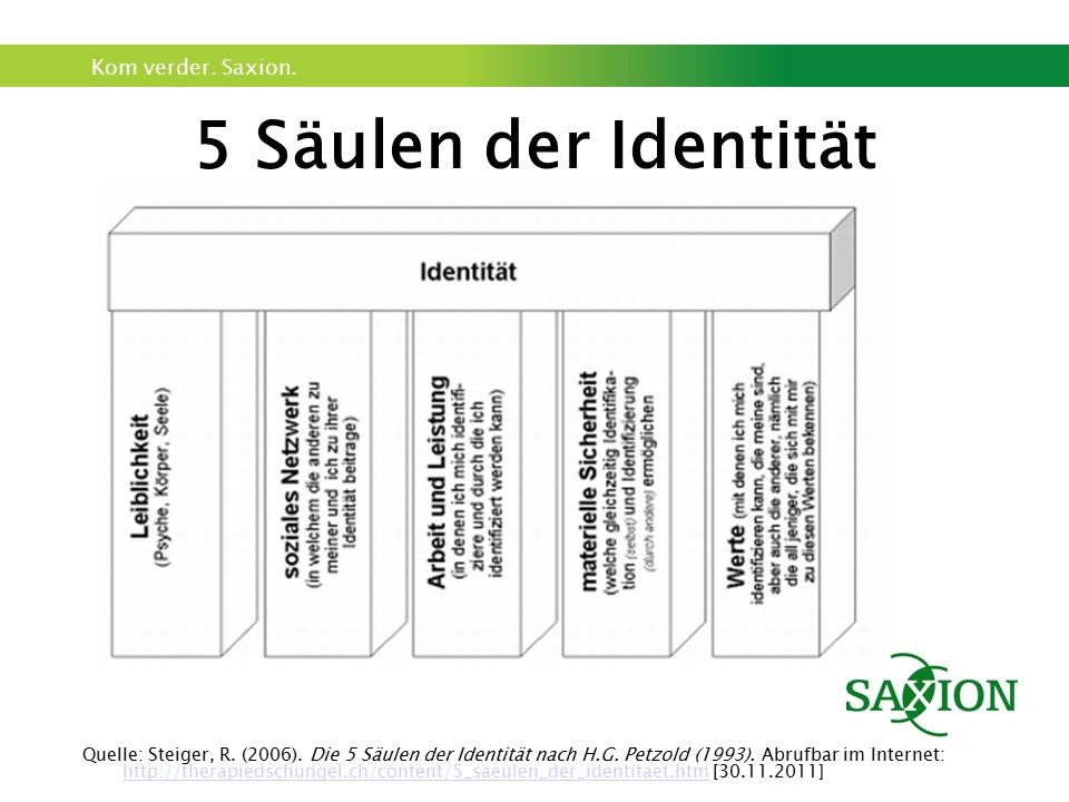 Kom verder. Saxion. 5 Säulen der Identität Quelle: Steiger, R. (2006). Die 5 Säulen der Identität nach H.G. Petzold (1993). Abrufbar im Internet: http
