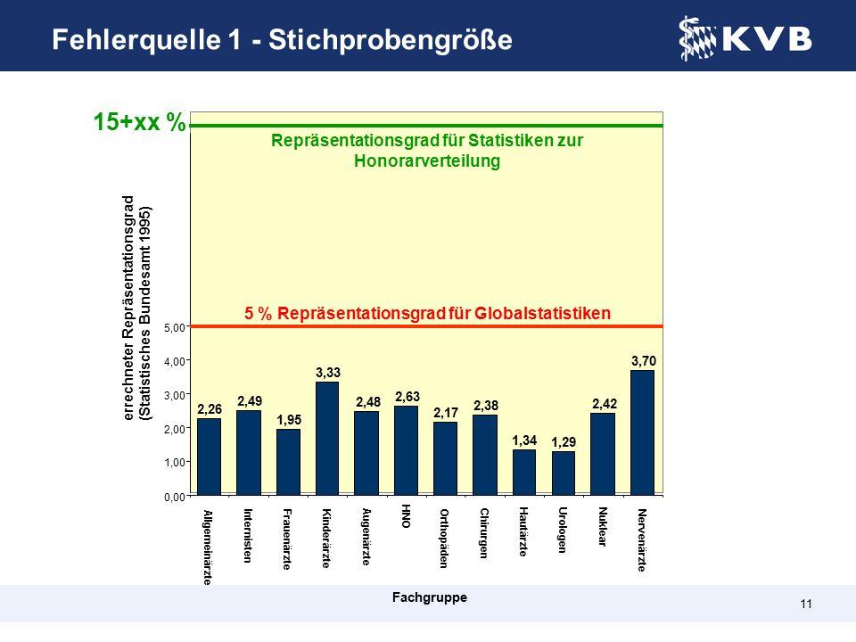 11 Allgemeinärzte Internisten Frauenärzte Kinderärzte Augenärzte HNO Orthopäden Chirurgen HautärzteUrologen Nuklear Nervenärzte Fachgruppe errechneter Repräsentationsgrad (STATIS 1995) Repräsentationsgrad für Statistiken zur Honorarverteilung 5 % Repräsentationsgrad für Globalstatistiken 2,26 2,49 1,95 3,33 2,48 2,63 2,17 2,38 1,34 1,29 2,42 3,70 0,00 1,00 2,00 3,00 4,00 5,00 15+xx % errechneter Repräsentationsgrad (Statistisches Bundesamt 1995) Fehlerquelle 1 - Stichprobengröße