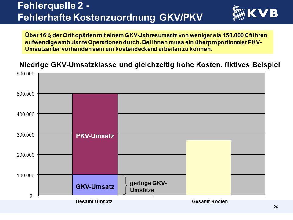26 Fehlerquelle 2 - Fehlerhafte Kostenzuordnung GKV/PKV Niedrige GKV-Umsatzklasse und gleichzeitig hohe Kosten, fiktives Beispiel GKV-Umsatz PKV-Umsatz 0 100.000 200.000 300.000 400.000 500.000 600.000 Gesamt-UmsatzGesamt-Kosten geringe GKV- Umsätze Über 16% der Orthopäden mit einem GKV-Jahresumsatz von weniger als 150.000 € führen aufwendige ambulante Operationen durch.