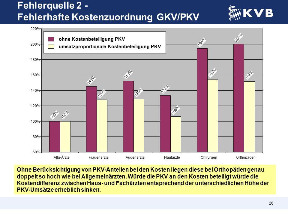 28 Ohne Berücksichtigung von PKV-Anteilen bei den Kosten liegen diese bei Orthopäden genau doppelt so hoch wie bei Allgemeinärzten.