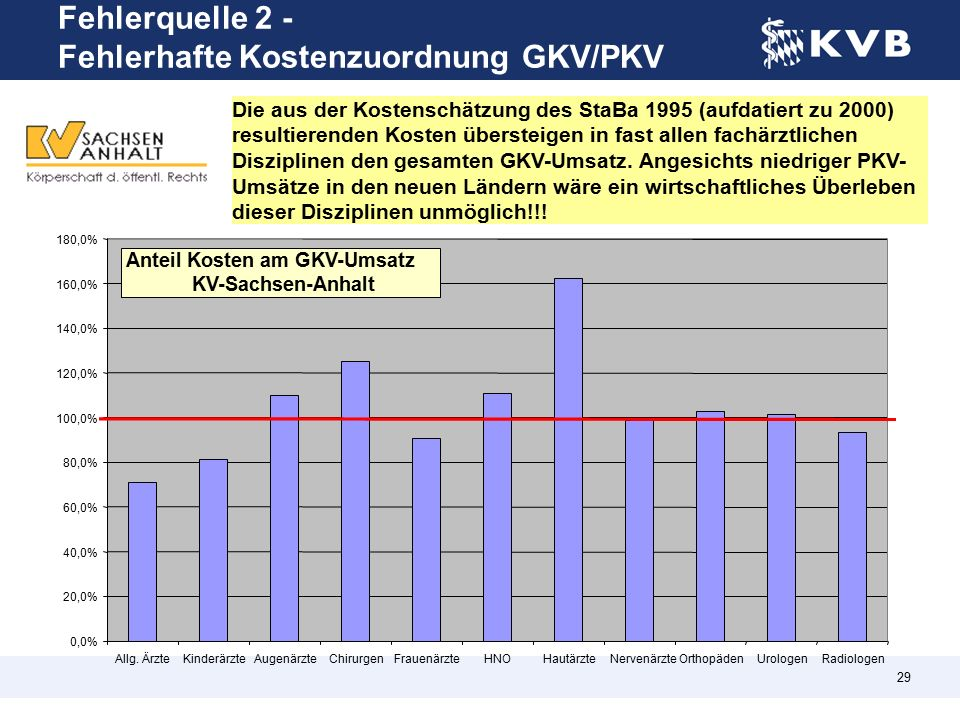 29 Die aus der Kostenschätzung des StaBa 1995 (aufdatiert zu 2000) resultierenden Kosten übersteigen in fast allen fachärztlichen Disziplinen den gesamten GKV-Umsatz.