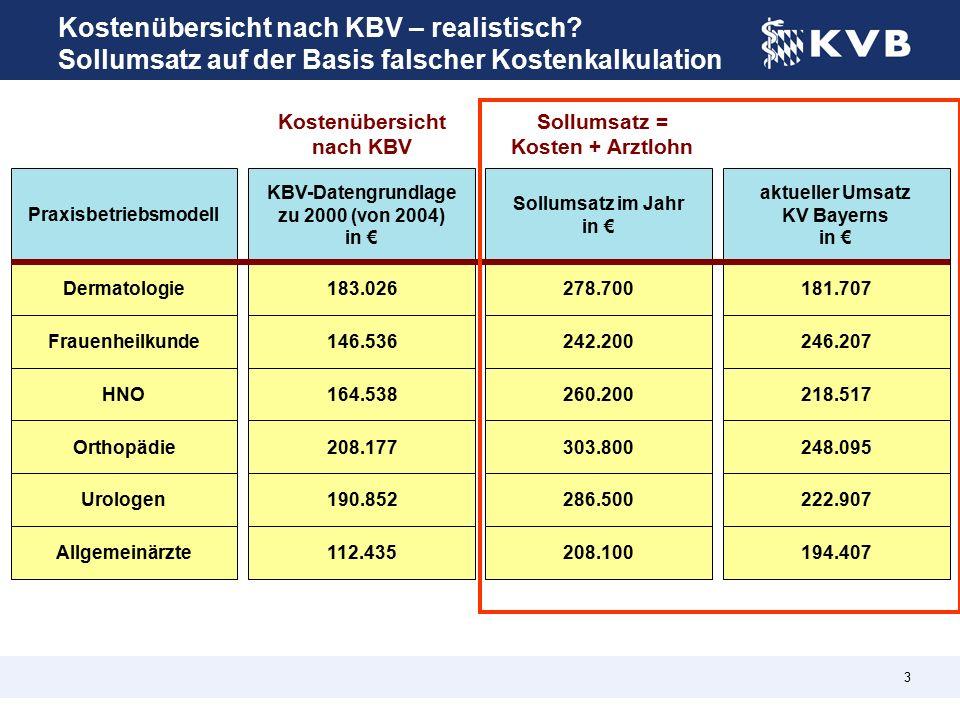 3 Kostenübersicht nach KBV – realistisch.