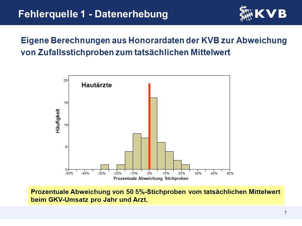 7 Prozentuale Abweichung von 50 5%-Stichproben vom tatsächlichen Mittelwert beim GKV-Umsatz pro Jahr und Arzt.