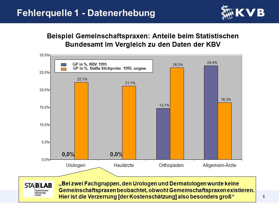 8 Vergleich von Anteil Gemeinschaftspraxen an allen Praxen StaBa 1995 (ungew.) und KVB 14,7% 26,9% 22,1% 21,1% 26,3% 16,3% 0,0% 5,0% 10,0% 15,0% 20,0% 25,0% 30,0% UrologenHautärzteOrthopädenAllgemein-Ärzte GP in %, StaBa-Stichprobe 1995, ungew.