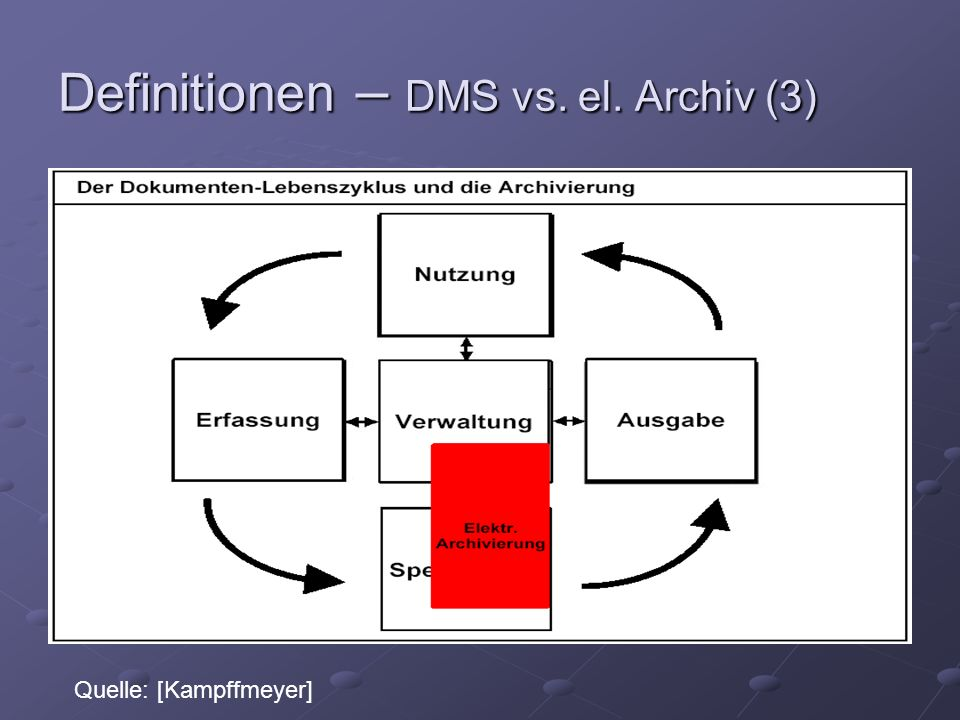 Definitionen – DMS vs. el. Archiv (3) Quelle: [Kampffmeyer]