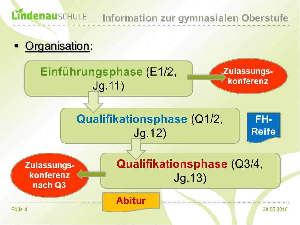 30.05.2016Folie 4 Information zur gymnasialen Oberstufe  Organisation: Einführungsphase (E1/2, Jg.11) Qualifikationsphase (Q1/2, Jg.12) Qualifikationsphase (Q3/4, Jg.13) Zulassungs- konferenz Zulassungs- konferenz nach Q3 Abitur FH- Reife