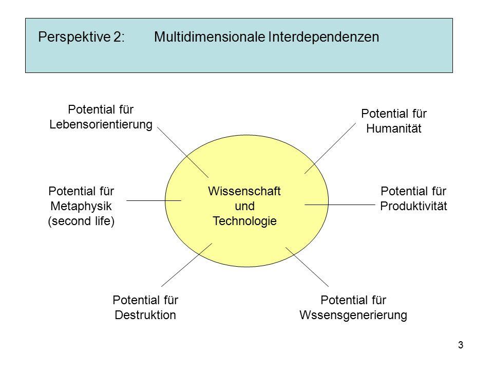 3 Perspektive 2:Multidimensionale Interdependenzen Wissenschaft und Technologie Potential für Humanität Potential für Produktivität Potential für Wssensgenerierung Potential für Destruktion Potential für Metaphysik (second life) Potential für Lebensorientierung
