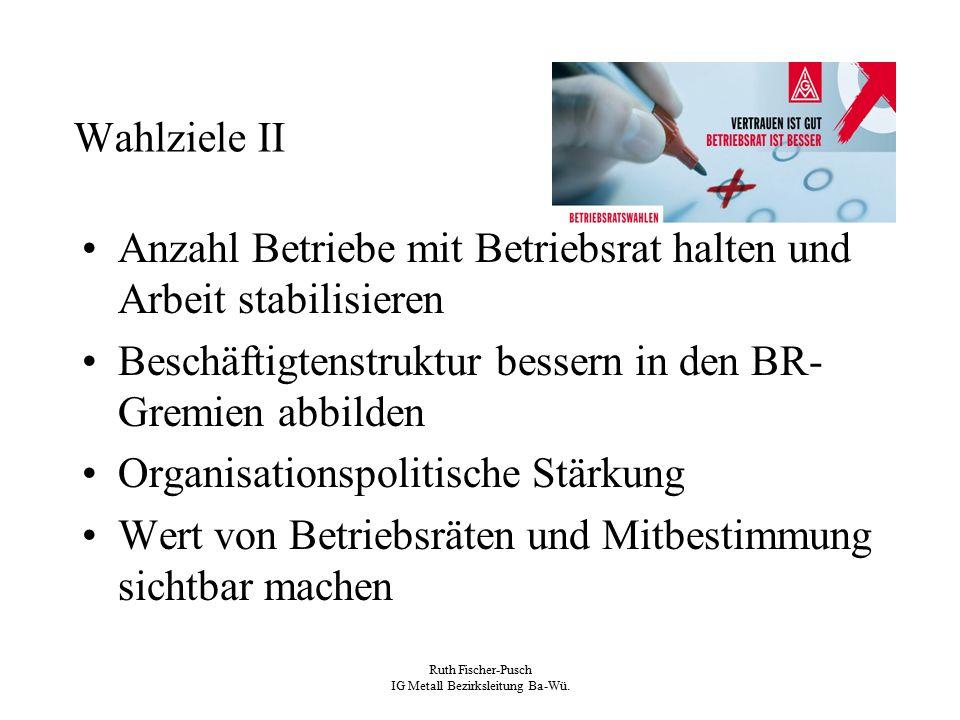 Ruth Fischer-Pusch IG Metall Bezirksleitung Ba-Wü. Wahlziele II Anzahl Betriebe mit Betriebsrat halten und Arbeit stabilisieren Beschäftigtenstruktur