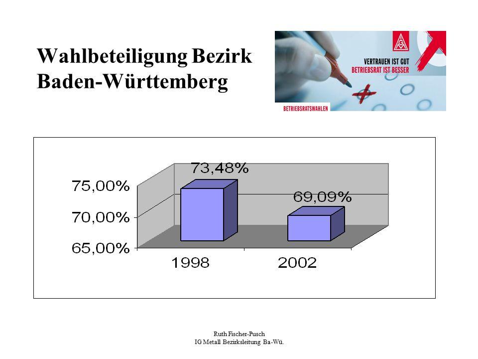 Ruth Fischer-Pusch IG Metall Bezirksleitung Ba-Wü. Wahlbeteiligung Bezirk Baden-Württemberg