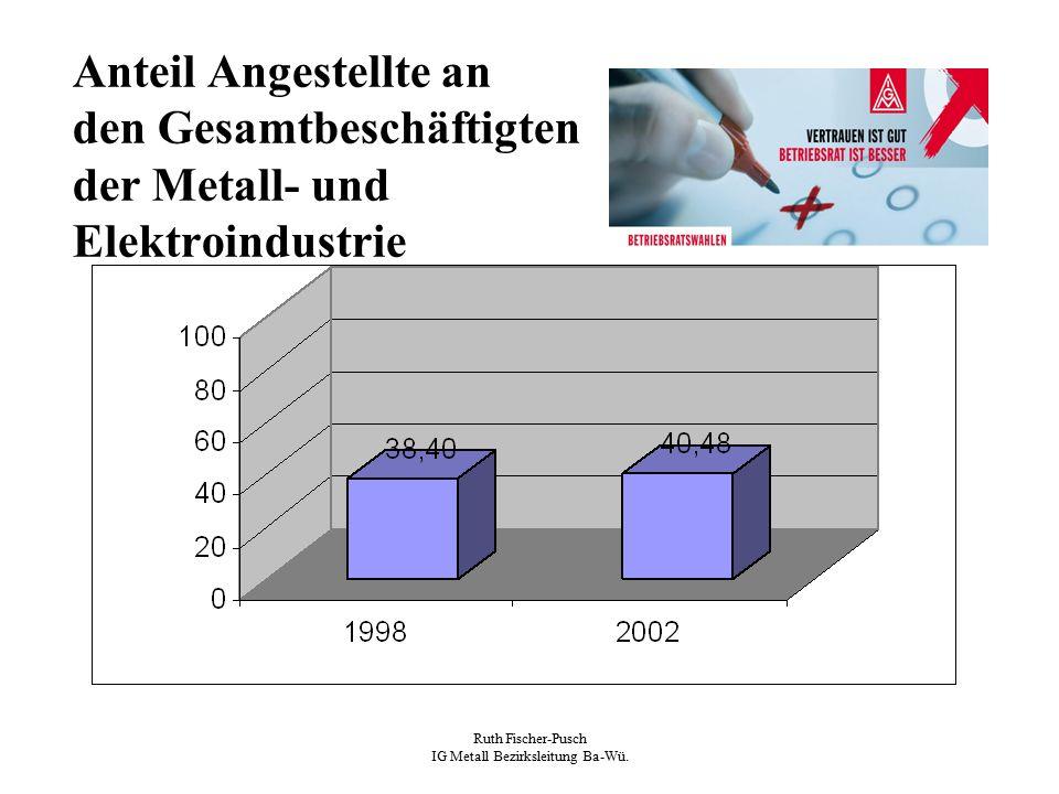 Ruth Fischer-Pusch IG Metall Bezirksleitung Ba-Wü. Anteil Angestellte an den Gesamtbeschäftigten der Metall- und Elektroindustrie
