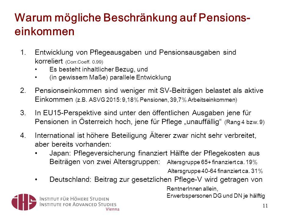 Warum mögliche Beschränkung auf Pensions- einkommen 1.Entwicklung von Pflegeausgaben und Pensionsausgaben sind korreliert (Corr.Coeff.