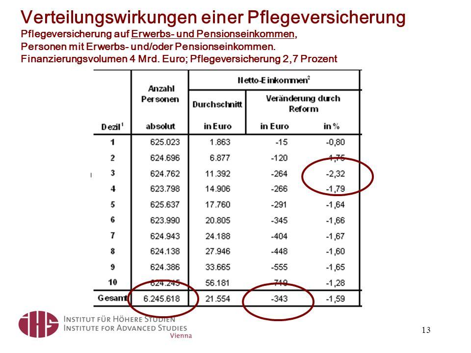 Verteilungswirkungen einer Pflegeversicherung Pflegeversicherung auf Erwerbs- und Pensionseinkommen, Personen mit Erwerbs- und/oder Pensionseinkommen.