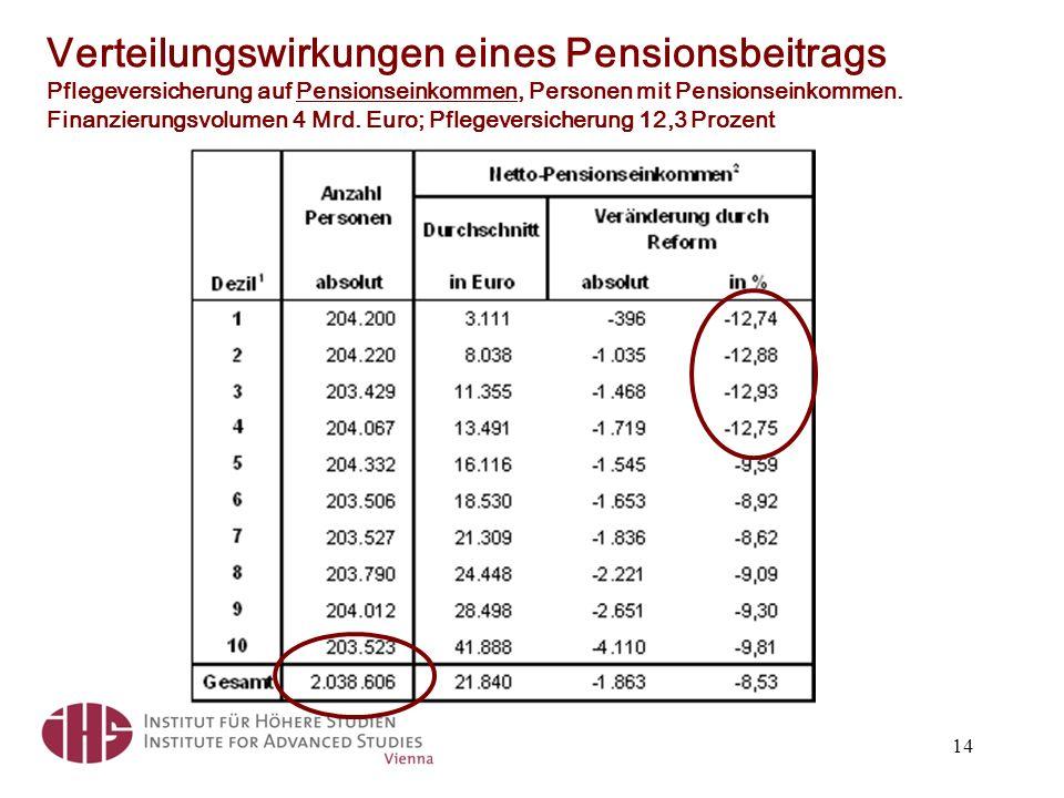 Verteilungswirkungen eines Pensionsbeitrags Pflegeversicherung auf Pensionseinkommen, Personen mit Pensionseinkommen. Finanzierungsvolumen 4 Mrd. Euro