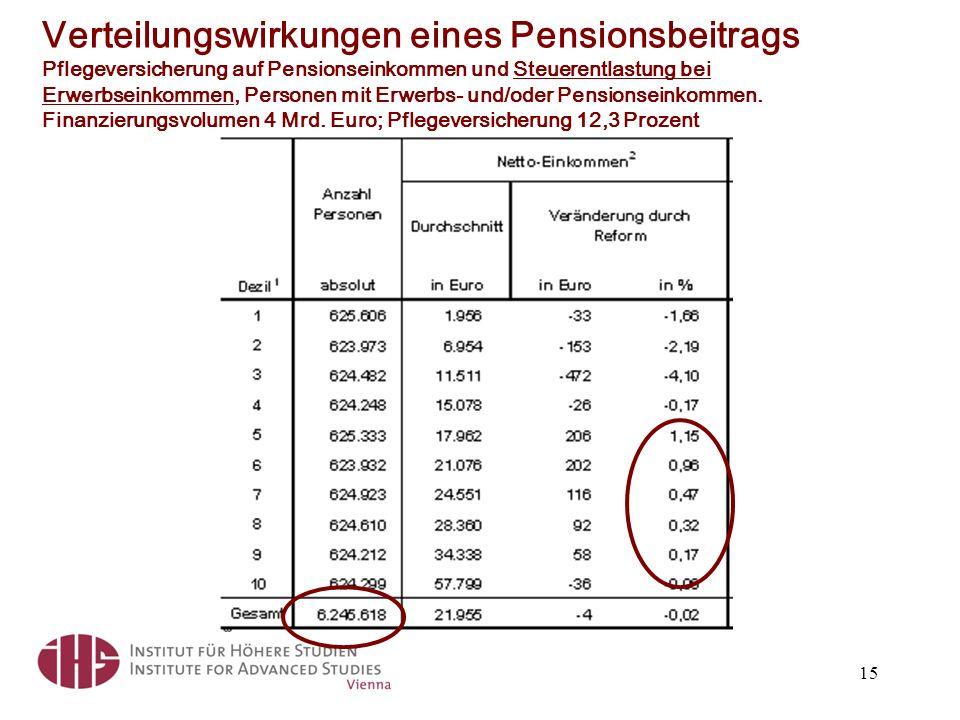 Verteilungswirkungen eines Pensionsbeitrags Pflegeversicherung auf Pensionseinkommen und Steuerentlastung bei Erwerbseinkommen, Personen mit Erwerbs- und/oder Pensionseinkommen.