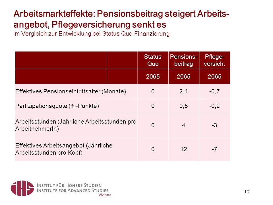 Arbeitsmarkteffekte: Pensionsbeitrag steigert Arbeits- angebot, Pflegeversicherung senkt es im Vergleich zur Entwicklung bei Status Quo Finanzierung 17 Status Quo Pensions- beitrag Pflege- versich.