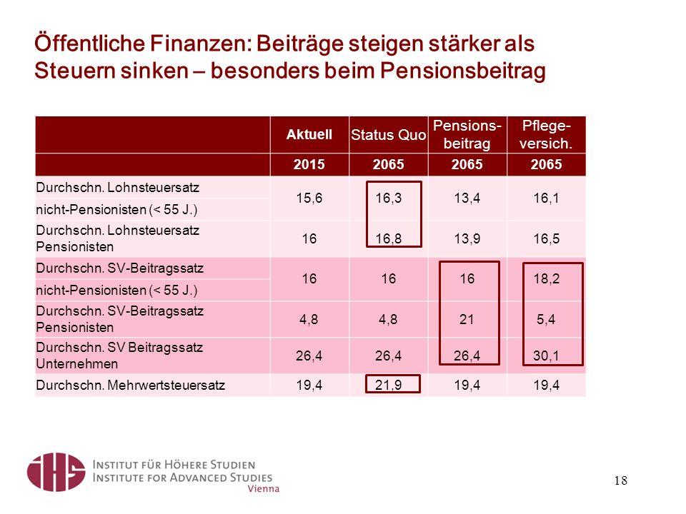 Öffentliche Finanzen: Beiträge steigen stärker als Steuern sinken – besonders beim Pensionsbeitrag 18 Aktuell Status Quo Pensions- beitrag Pflege- versich.
