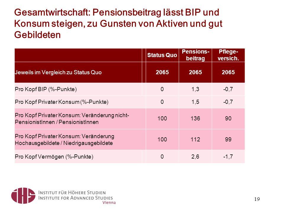 Status Quo Pensions- beitrag Pflege- versich.