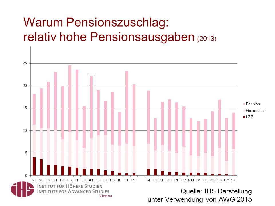 Quelle: IHS Darstellung unter Verwendung von AWG 2015 Warum Pensionszuschlag: relativ hohe Pensionsausgaben (2013) 25