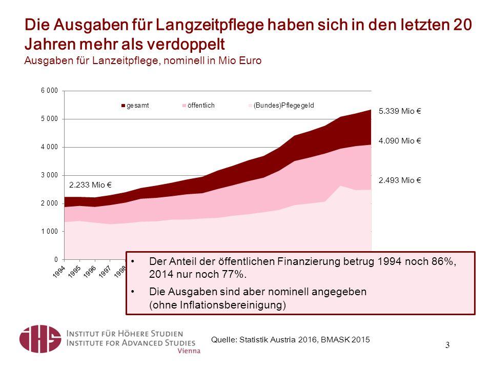 Die Ausgaben für Langzeitpflege haben sich in den letzten 20 Jahren mehr als verdoppelt Ausgaben für Lanzeitpflege, nominell in Mio Euro Quelle: Statistik Austria 2016, BMASK 2015 3 5.339 Mio € 4.090 Mio € 2.493 Mio € 2.233 Mio € Der Anteil der öffentlichen Finanzierung betrug 1994 noch 86%, 2014 nur noch 77%.