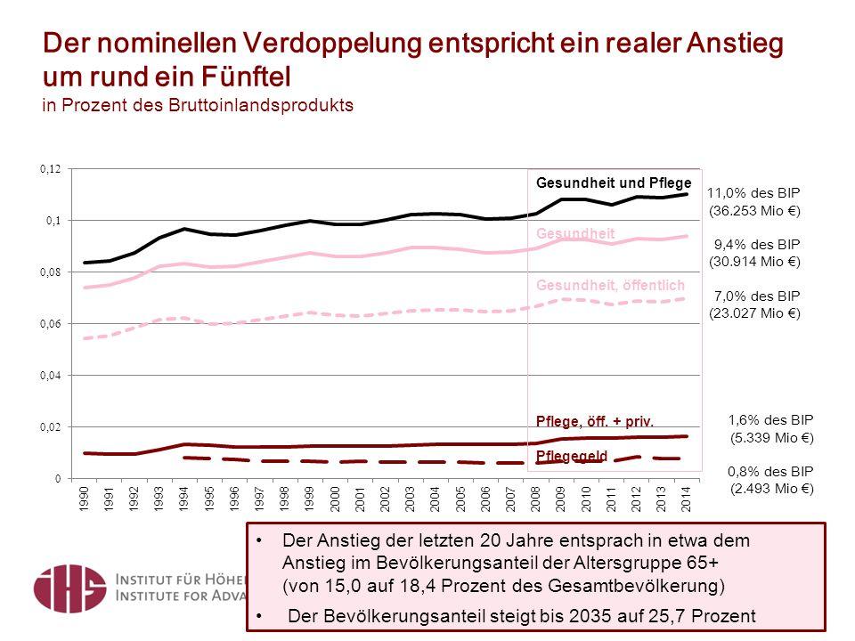 Der nominellen Verdoppelung entspricht ein realer Anstieg um rund ein Fünftel in Prozent des Bruttoinlandsprodukts Quelle: Statistik Austria 2016, BMASK 2015 4 11,0% des BIP (36.253 Mio €) 9,4% des BIP (30.914 Mio €) 7,0% des BIP (23.027 Mio €) Gesundheit und Pflege Gesundheit Gesundheit, öffentlich Pflege, öff.