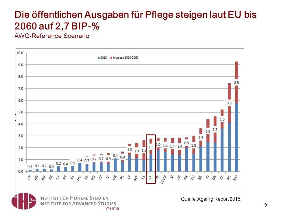 Die öffentlichen Ausgaben für Pflege steigen laut EU bis 2060 auf 2,7 BIP-% AWG-Reference Scenario 6 Quelle: Ageing Report 2015