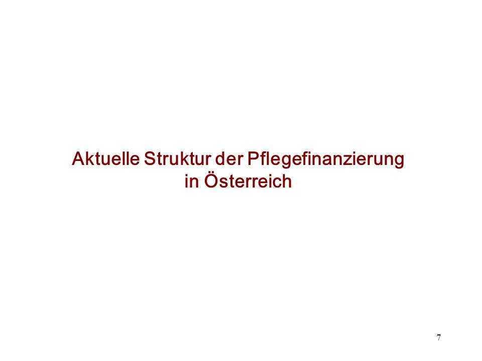 Komplexe Steuerfinanzierung der Pflege Bundesfinanzierung mit Schwerpunkt Geldleistungen Landesfinanzierung mit Schwerpunkt Sachleistungen 8 Quelle: Kraus et al.