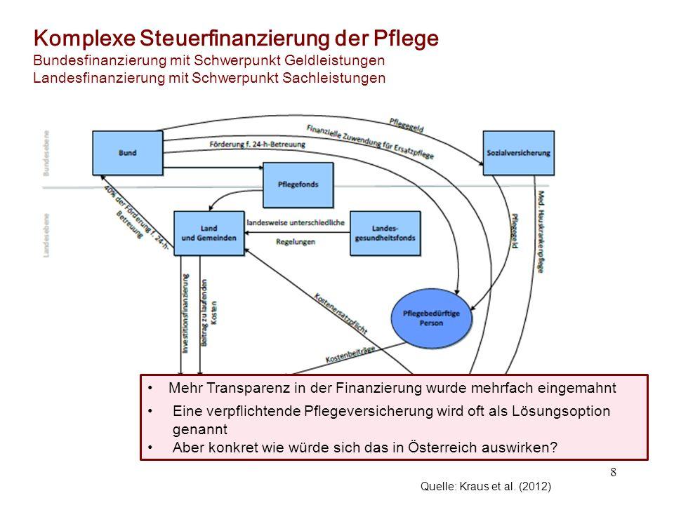 Komplexe Steuerfinanzierung der Pflege Bundesfinanzierung mit Schwerpunkt Geldleistungen Landesfinanzierung mit Schwerpunkt Sachleistungen 8 Quelle: K
