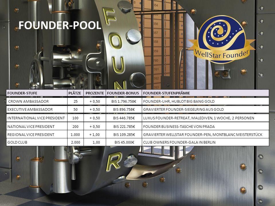 FOUNDER-POOL FOUNDER-STUFEPLÄTZE PROZENTEFOUNDER-BONUSFOUNDER-STUFENPRÄMIE CROWN AMBASSADOR25+ 0,50BIS 1.796.758€FOUNDER-UHR, HUBLOT BIG BANG GOLD EXE