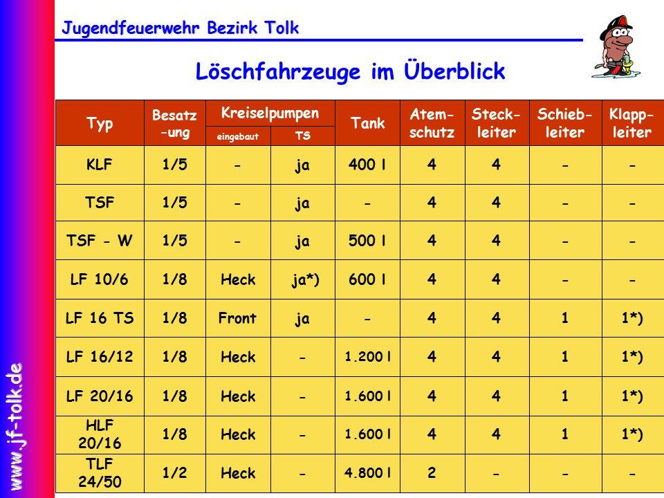 Jugendfeuerwehr Bezirk Tolk www.jf-tolk.de Löschfahrzeuge im Überblick --44-ja-1/5TSF--44500 lja-1/5TSF - W1*)144-jaFront1/8LF 16 TS---2 4.800 l -Heck1/2 TLF 24/50 TS eingebaut Klapp- leiter Schieb- leiter Steck- leiter Atem- schutz Tank Kreiselpumpen Besatz -ung Typ --44600 l ja*)Heck1/8LF 10/61*)144 1.200 l -Heck1/8LF 16/121*)144 1.600 l -Heck1/8 HLF 20/16 1*)144 1.600 l -Heck1/8LF 20/16 --44400 lja-1/5KLF